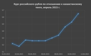 График динамики курса российского рубля к тенге